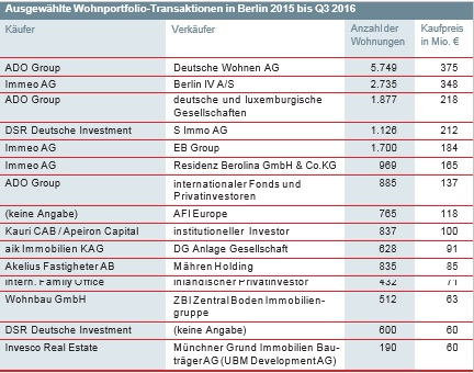 Immobilieninvestoren in Berlin